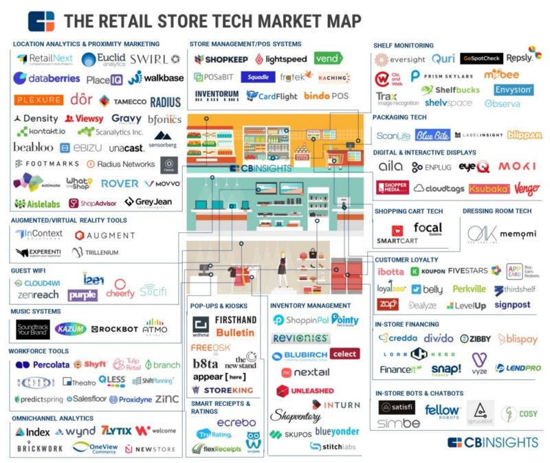 retail store tech benchmark 2019